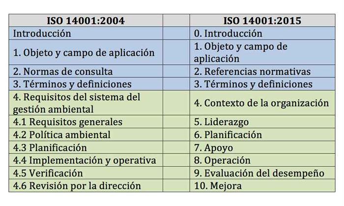 Estructura ISO 14001