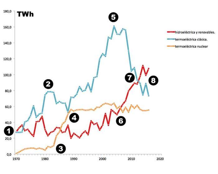 Historia consumo eléctrico