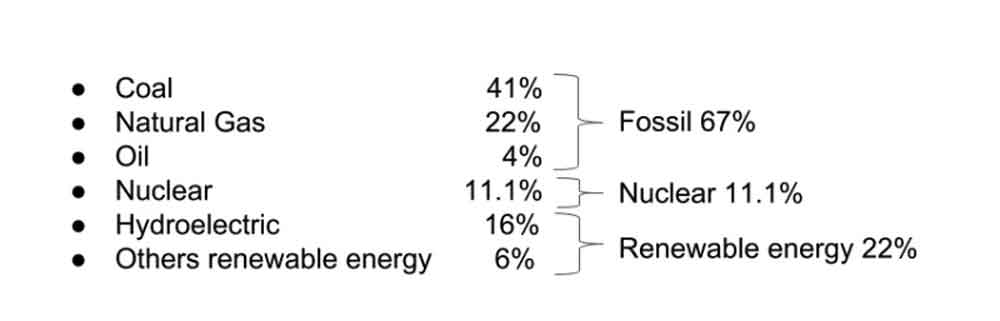 electricity sources