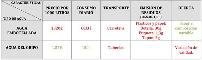 Tabla comparativa consumo de agua