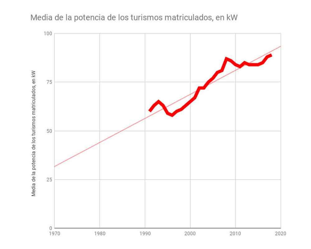 Media de la potencia de los turismos matriculados en kW