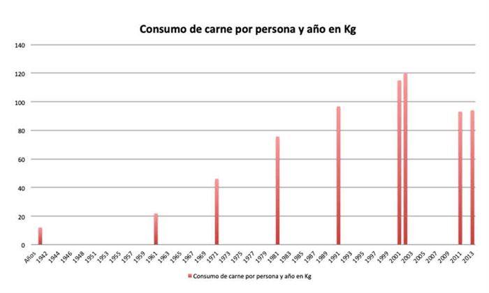 Consumo de carne por persona al año