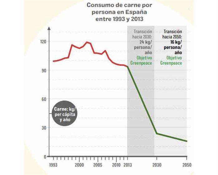 Consumo de carne por persona en España 1993-2013