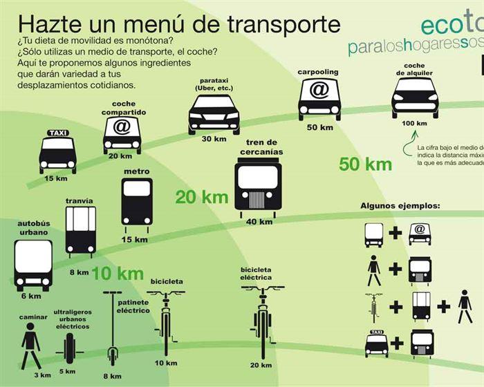 Huella de transporte