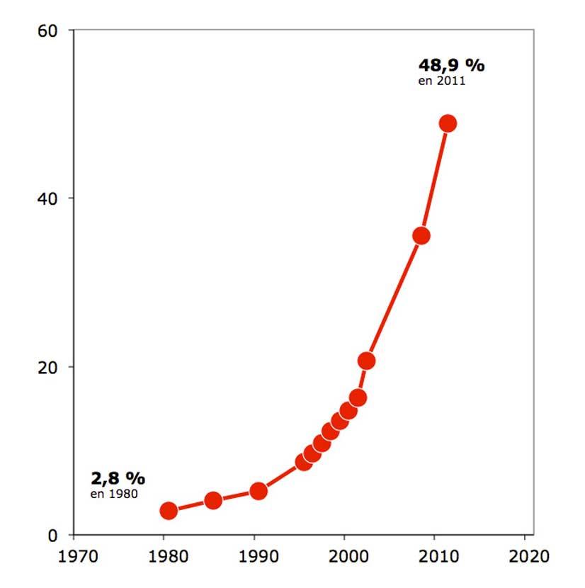 Indicadores porcentaje de hogares con equipos de aire acondicionado