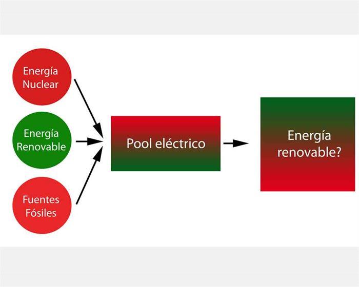 Electricidad renovable