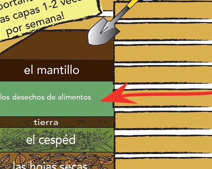 Infografía compostaje
