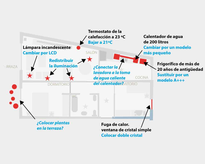 Plan de gestión de la demanda energética