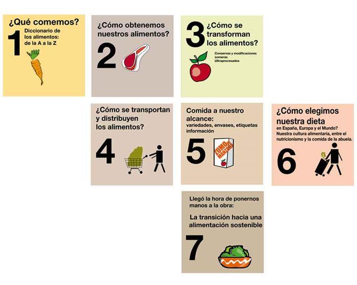 Secuencia de alimentos