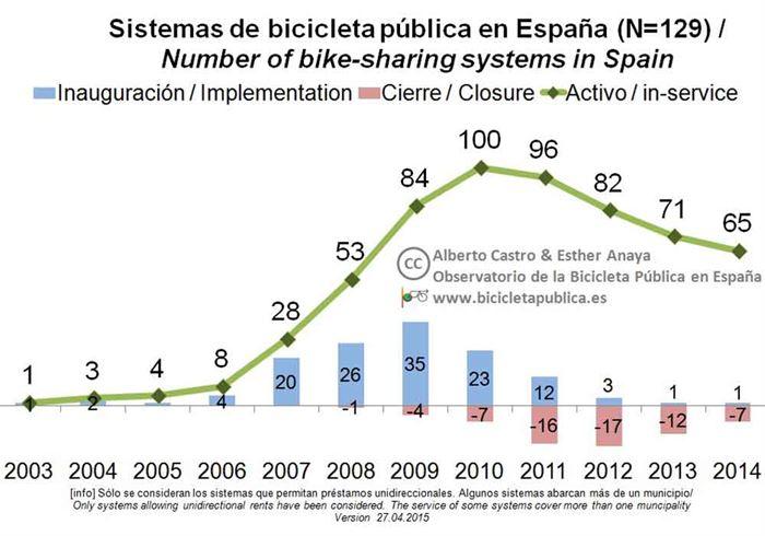 Bicicleta pública en España