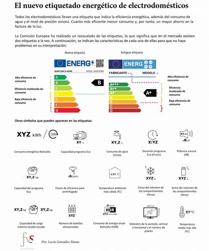 Nuevo etiquetado energético 2021