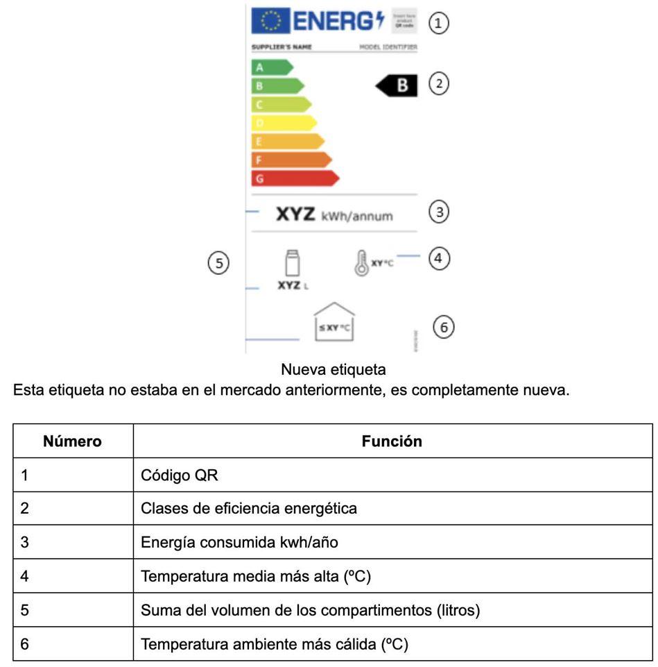 Etiqueta energética enfriadores de bebida