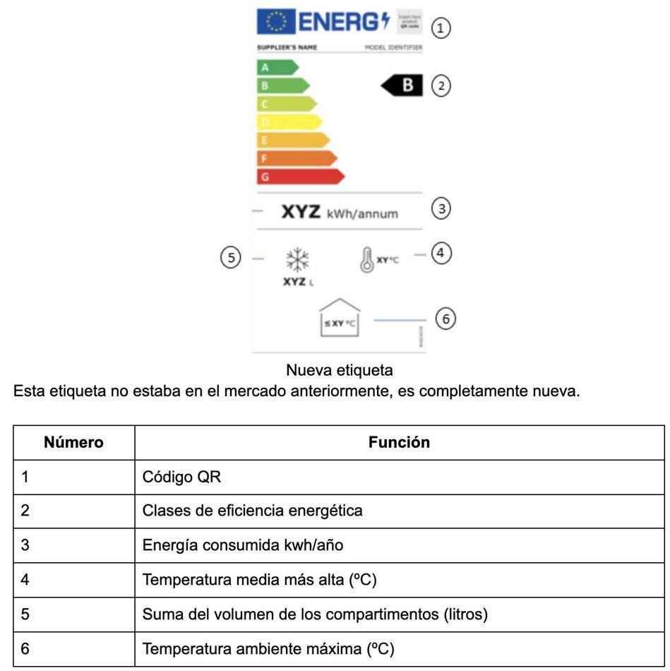 Etiqueta energética congeladores de helado