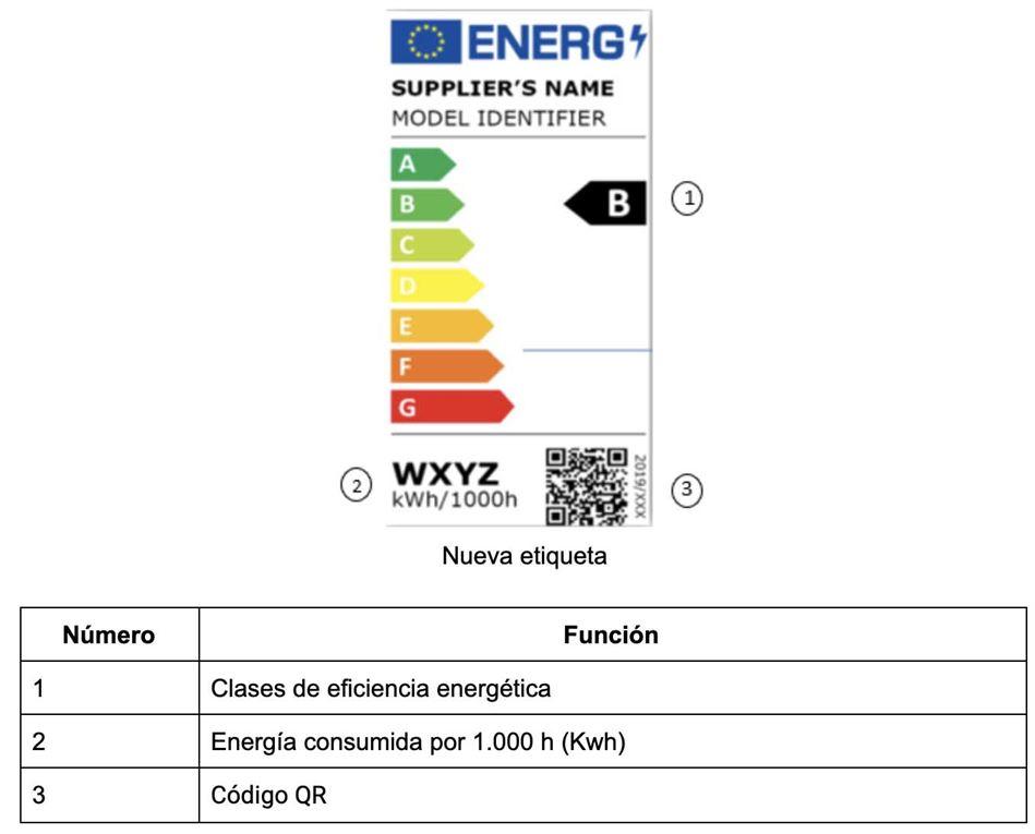 Etiqueta energética luz
